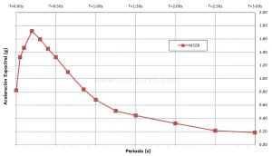Cingcivil_Espectro_Multiple_Periodo_Riesgo_Colapso